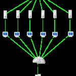 DDos Attack 150x150 Ce que vous devriez savoir sur une DDOS Attack
